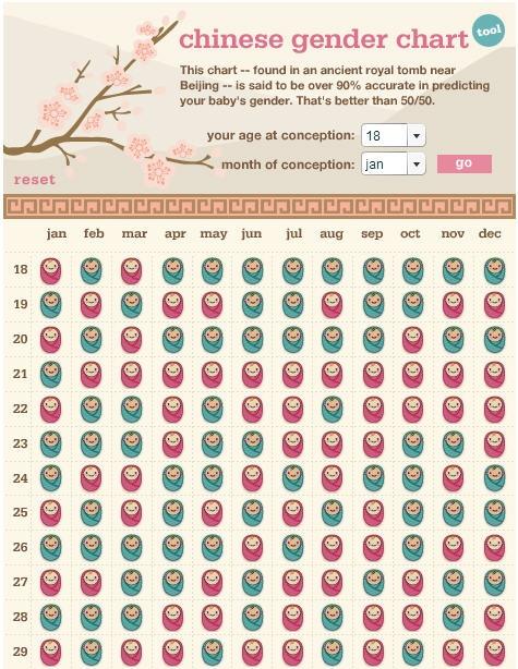 Chinese Gender Predictor Babies Chinese Gender Chinese Gender