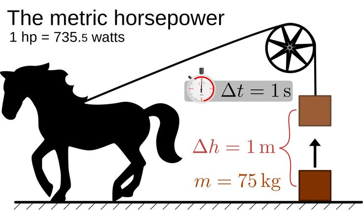 horsepower 명사 [n] 1. 마력 2. 달성 능력, 힘, 재능