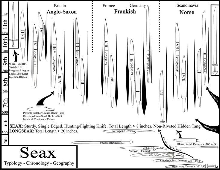 Norse Bushcraft - Google Search
