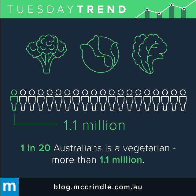 #TuesdayTrend #Vegetarian #Vegan #Lifestyle #Demographics #Australians #Food #Diet