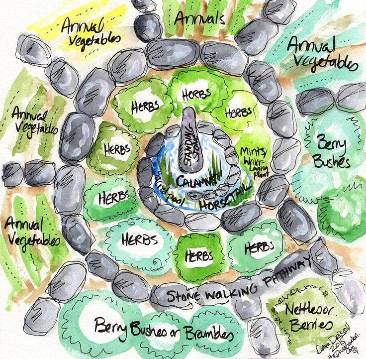 Larger Spiral Garden Design Inspired by the Three Druid Elements