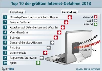 Die zehn größten Internet-Gefahren, Februar 2013