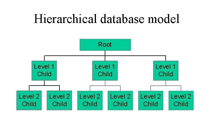 Types Of Databases Relational Database Management System