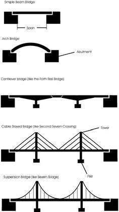 5. Types of Bridges - STEM Grade 8