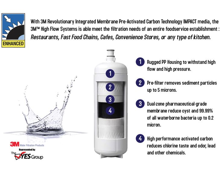 How the 3M Water Filters Work
