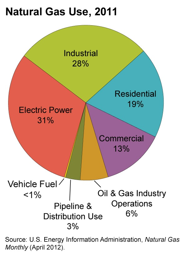A pie diagram of natural gas use, 2011. Pipeline ...