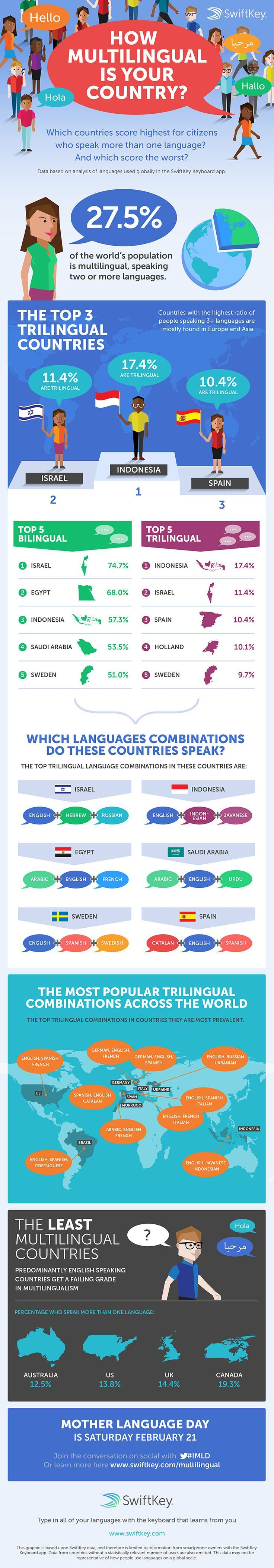 Educational infographic : Multilingual Countries  though they haven't considered Switzerland (5 langu