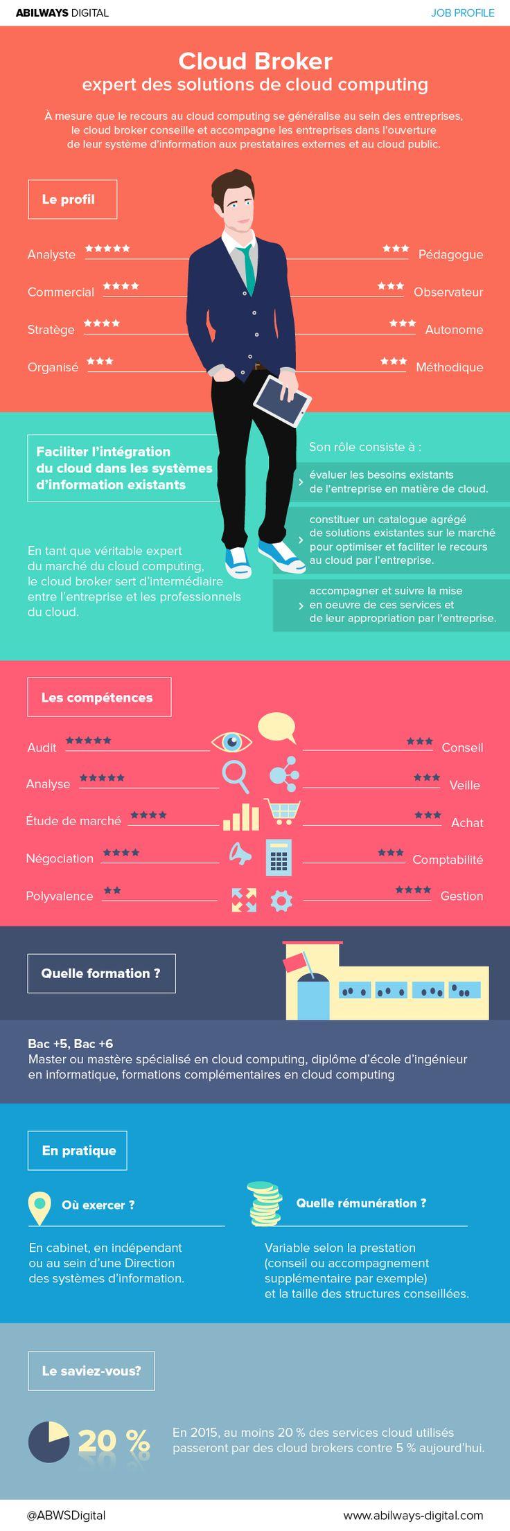 ABILWAYS_infographie_cloudBroker-08