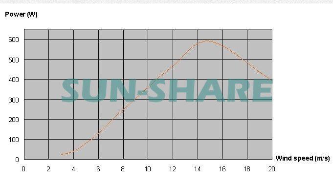 Doprava zdarma malá větrná turbína max energie 600w + 700w větrné solární hybrid regulátor pro (400w větrné generátor + 300w solárního panelu) -V alternativní energii z generátorů Elektrotechnické zařízení a systémy na Aliexpress.com | Alibaba Group