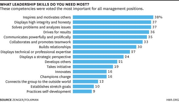 What Leadership Skills You Need at Every Level | HBR