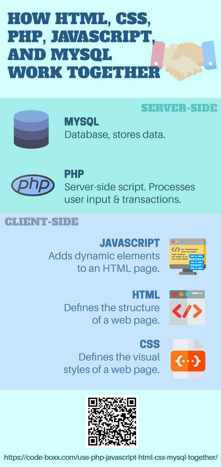 How Html Css Php Javascript Mysql Work Together Html Css Javascript Php Mysql Webdeveloper Coding Programming Beginner Mysql Javascript Css