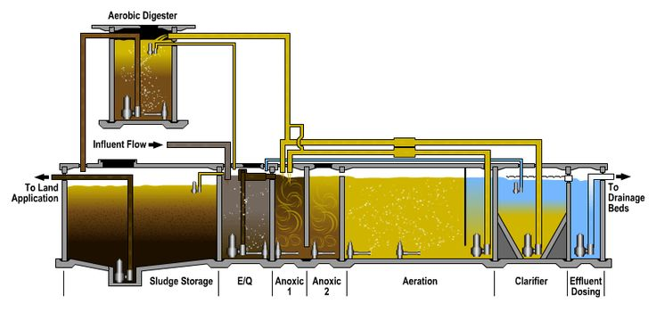 Industrial Wastewater Treatment Plant Design Packages For Municipalities and Government Facilities