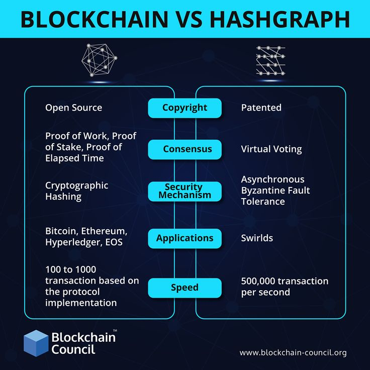 Hashgraph is based on distributed ledger like Blockchain, however, it offers an alternative consensus mechanism. Here we will go through some of the main differences between the Hashgraph and blockchain technology.  #Hashgraph #Blockchain #BlockchainVsHashgraph #Infographics #BlockchainNews #DistributedLedger #LearnBlockchain #BlockchainExpert #BlockchainCouncil #Bitcoin #Ethereum #Hyperledger #Cryptocurrency