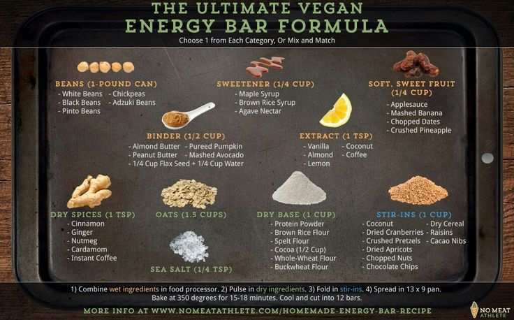 Formula for creating your own energy bars