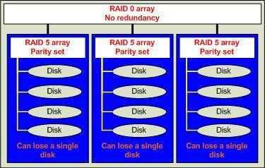 RAID 50 offers a balance of performance, storage capacity, and data integrity #raid #data #storage http://chicago.nef2.com/raid-50-offers-a-balance-of-performance-storage-capacity-and-data-integrity-raid-data-storage/  # RAID 50 offers a balance of performance, storage capacity, and data integrity RAID 50 is my favorite RAID level. Although RAID 50 support is not in every product (for example, my EMC AX4 at Westminster College does not support RAID 50), I find that RAID 50 provides a great…