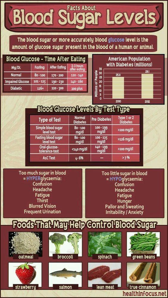 Best 25 Blood Sugar Level Chart Ideas Only On Pinterest