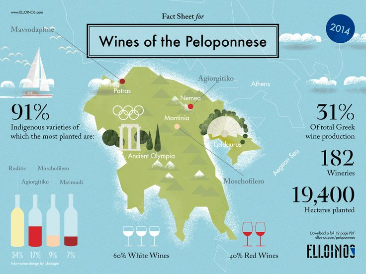 Image result for map of nemean wine country peloponnese