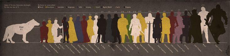 Game of Thrones - Comparando la estatura de los personajes de Canción de Hielo y Fuego - Comparing the stature of the characters in A Song of Fire and Ice