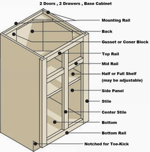 Standard Kitchen Cabinet Dimensions