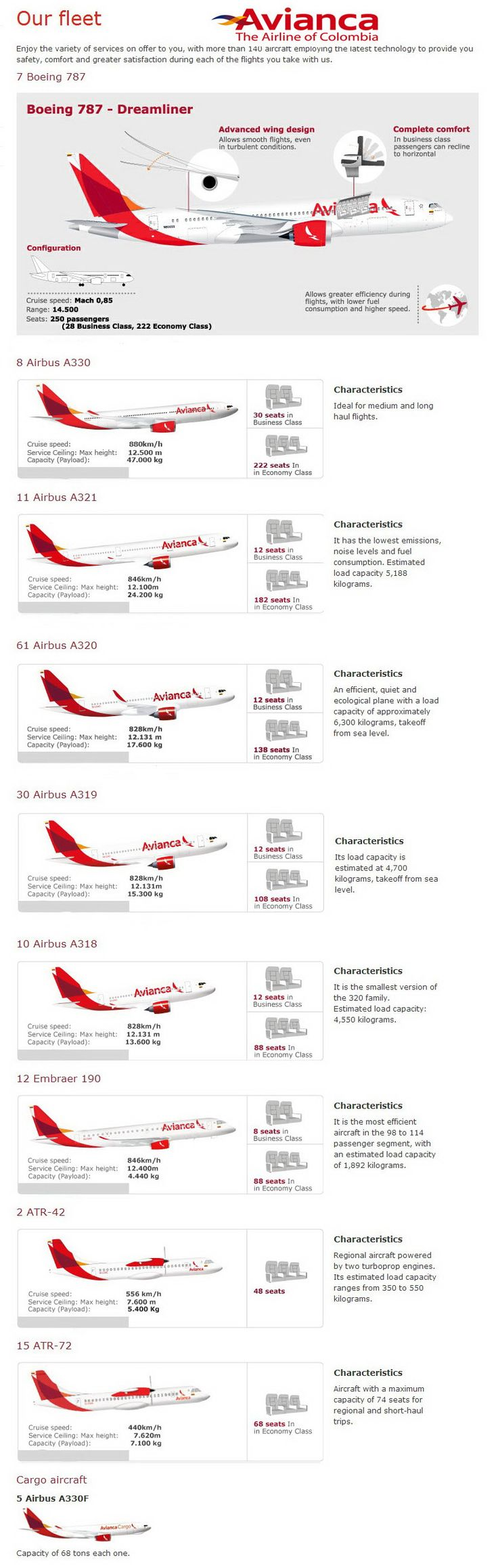 Avianca Colombia fleet 2016