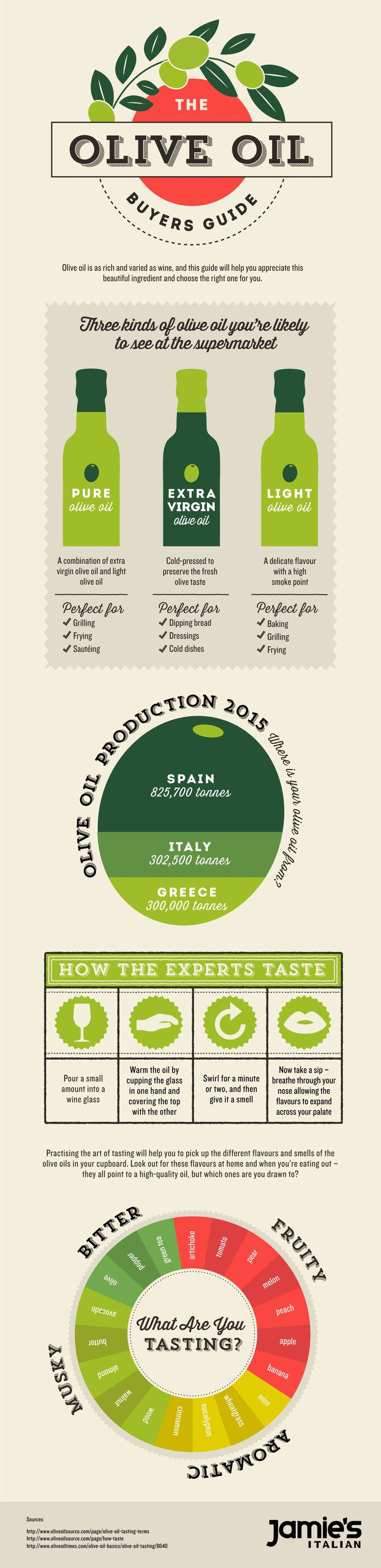 Jamie's Italian Olive Oil Infographic ... All you could possibly want to know about olive oil plus a recipe round up #oliveoil #jamieoliver #jamiesitalian