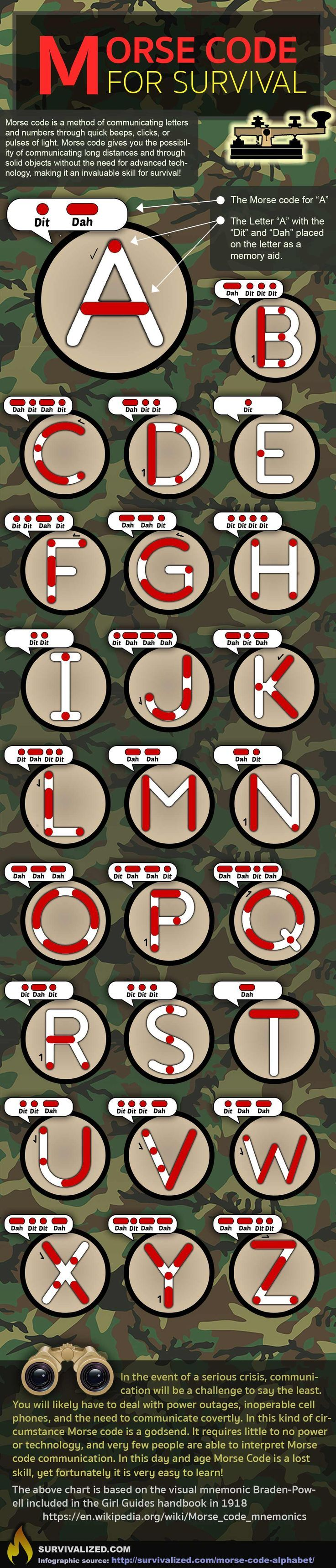 Knowing the Morse Code Alphabet could save your life in a disaster situation, check it out at http://survivalized.com/morse-code-alphabet/