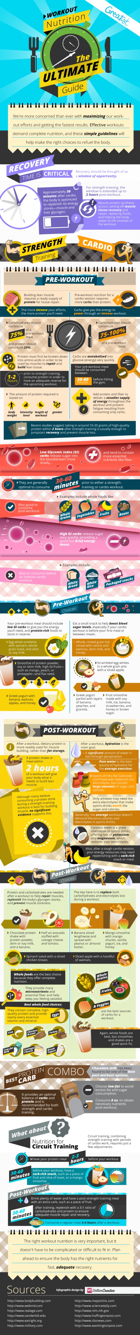 Workout Nutrition the Ultimate Guide