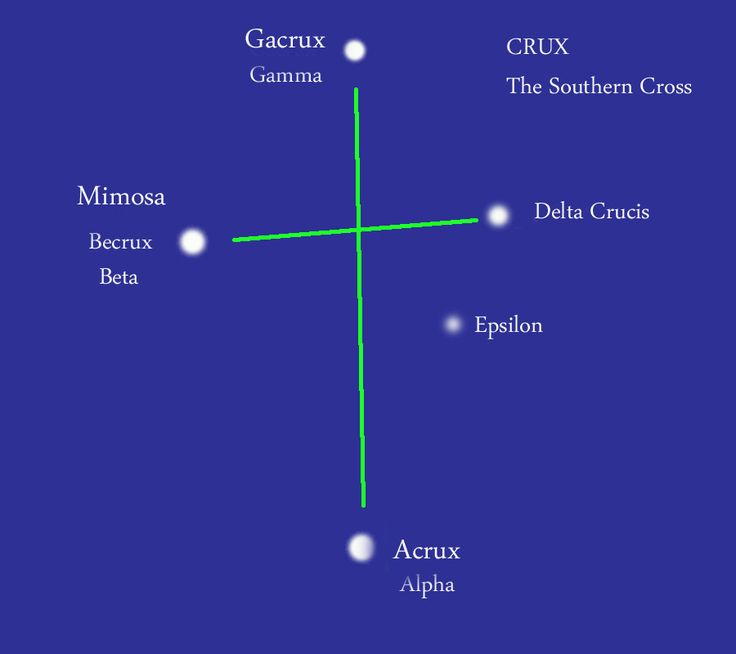 The Southern Cross - one of the best-loved constellations seen in the southern sky