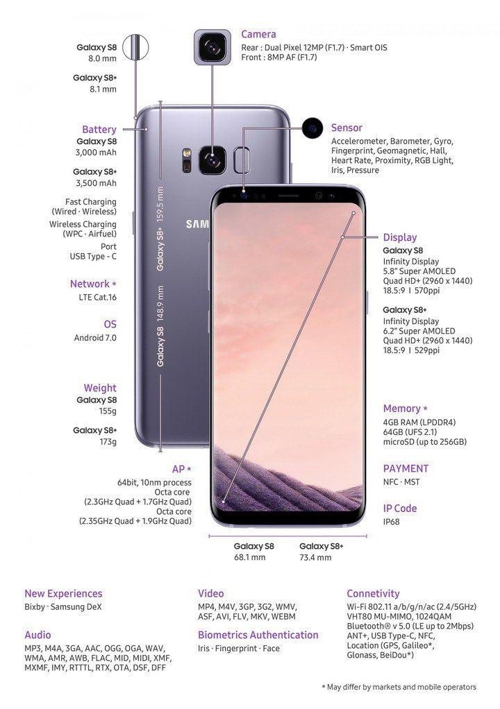 Samsung Galaxy S8 specs | Useful Gadget