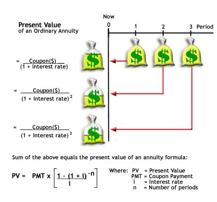 Speculative Security - https://www.pinterest.com/pin/368943394457670110/ | techn.: https://www.pinterest.com/pin/368943394457507341/ | Investment Terms & Concepts: A bond's price is the current (present) value of all cash flows (interest and principal) over its lifetime | Par Value: the amount of the bond that you are purchasing (but not necessarily the amount you will pay for the investment) | Yield asto a Ordinary Annuity | Investor:  https://www.pinterest.com/pin/368943394457697663/