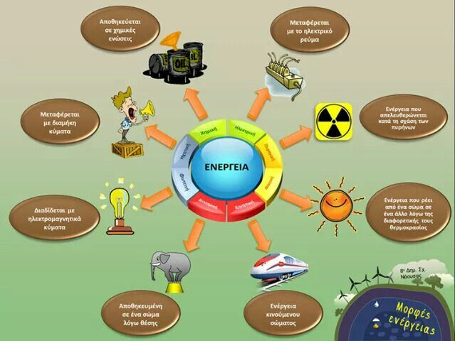 Φυσικη Ε - ενέργεια