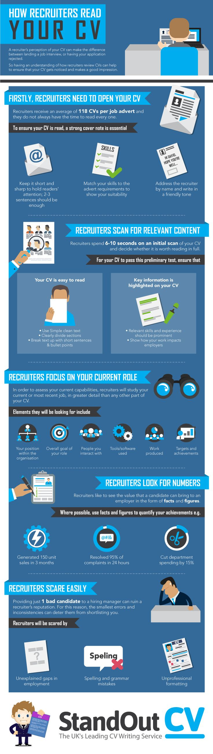 How Recruiters Read Your CV Infographic - http://elearninginfographics.com/recruiters-read-cv-infographic/