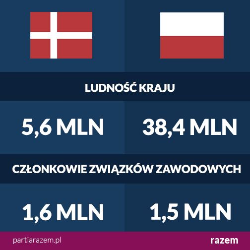 Związki zawodowe dbają o interesy i prawa zatrudnionych, walczą o lepsze warunki pracy i wyższe pensje. W Polsce zrzeszonych jest w nich niespełna 4% populacji, w Danii - aż 29%. Duńskie związki zawodowe nieraz udowadniały, że stanowią realną siłę społeczną. Czas działać! http://partiarazem.pl