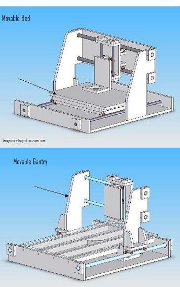 El Hobby CNC Router: Guía de Constructores Paso 1
