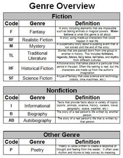 Genre overview page from reader notebook - Be sure to click on Expand to Read More to access poster