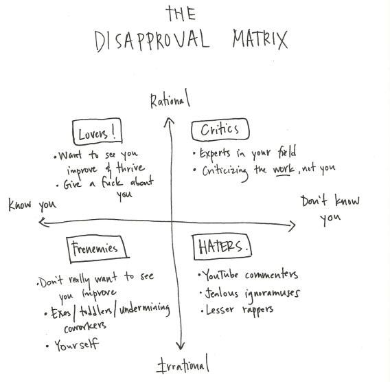 The Disapproval Matrix