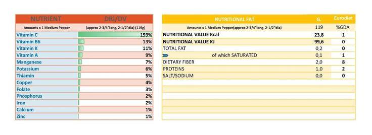 SWEET PEPPER NUTRITIONAL FAT Claudia's Secrets