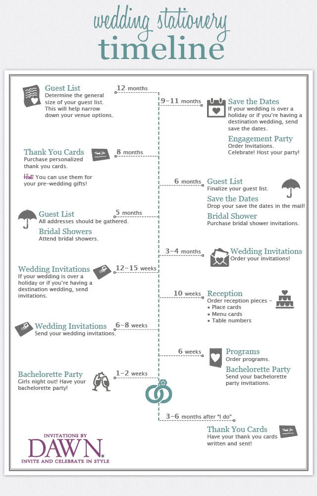 Nifty little guide to completing your wedding stationery tasks! :: wedding stationery timeline