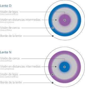 Diseño lente Biofinity Multifocal, para no perder nada de vista