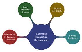 Enterprise application aims to improve the enterprise's productivity and efficiency