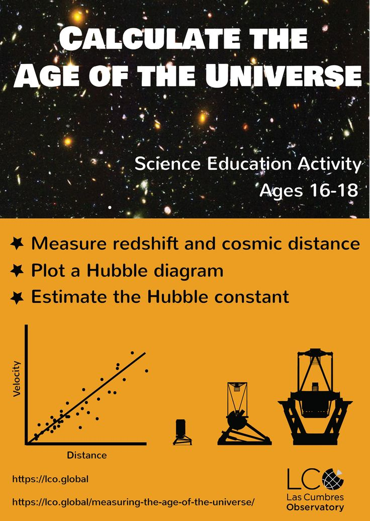 Calculate the age of the Universe with your students in