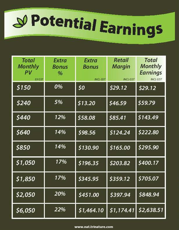 Could you do with a little extra income? This is what you could be earning in my team! #MLM #income #selfemployment #lovetrinature