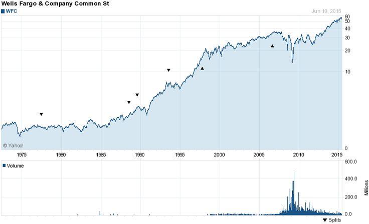 Long-Term Stock Price Chart of Wells Fargo (WFC)