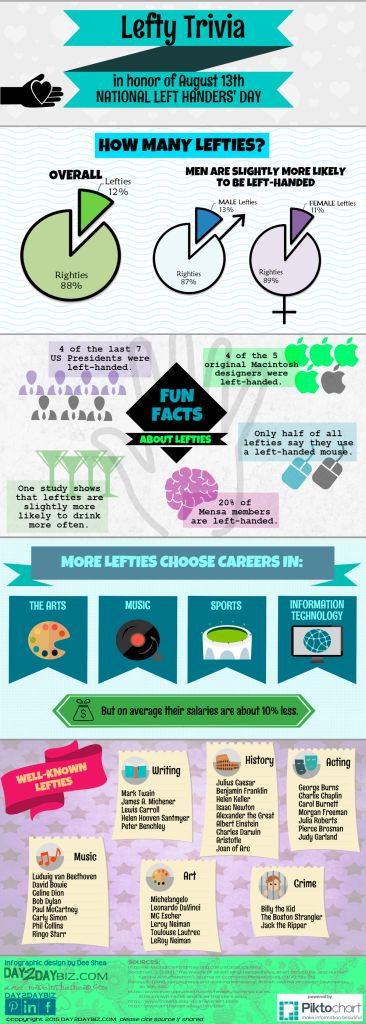 "Tomorrow, August 13th, is National Left Handers' Day.  I'm a Southpaw myself, so I put together this infographic full of Lefty Trivia and Fun Facts to honor my fellow lefties on ""our day.""   Historically, we are a much-maligned group, but we're proud. Lefty Trivia Left Handers Day Infographic by day2daybiz.com #lefthandersday #lefthanded #leftisright #infographics"