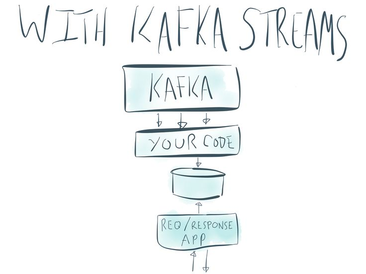 Check out a new feature in Apache Kafka called Kafka Streams--a Java library for building distributed stream processing apps using Apache Kafka.