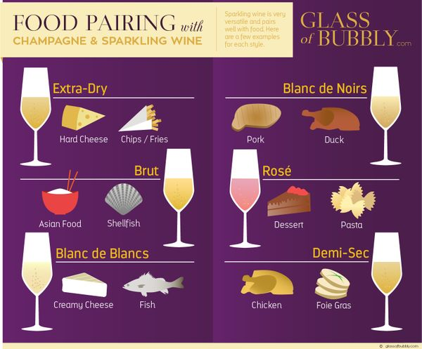 Choose the right champagne with your meal - we can help www.the-champagne.ch