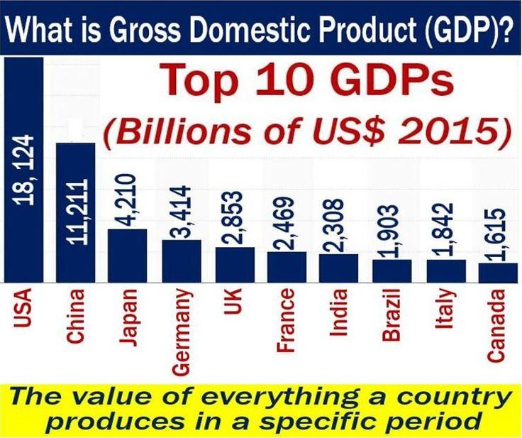 Gross Domestic Product Definiton