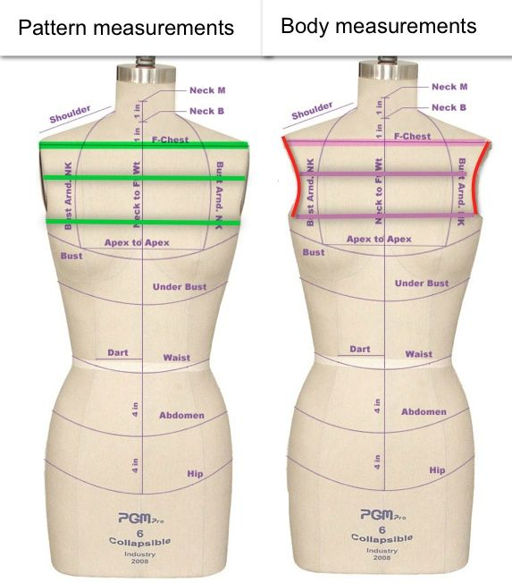 https://flic.kr/p/bvWgb3 | measurements | The measurements that matter to me, on the size 12 pattern (that's an Aussie 12) are:  1. Base of armscye, from one side seam to the other is 21