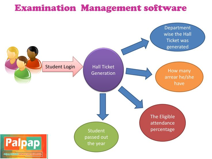 Palpap – Inspro Plus ERP Examination  Management software at Adhiyamaan College of Engineering change the entire COE process automatically. In this system  the Students can log in and collect  their Hall Ticket based on the enrollment process. Palpap Hall Ticket generation System has also viewed the student passed out the year and  the Eligible attendance percentage, how many arrear he/she have it  and  department wise the Hall Ticket was generated.