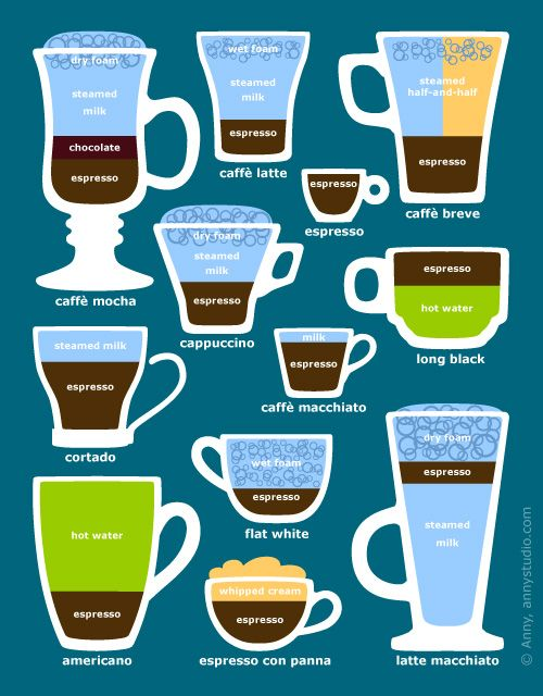 Espresso coffee based drinks and beverages diagram, graphical guide